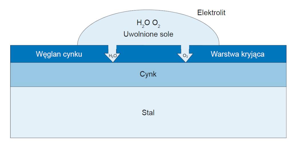 Schemat ochrony katodowej kształtowników zimnogiętych z blachy ocynkowanej.