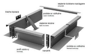 Kompletny świetlik dachowy przemysłowy. Schrag Polska - kształtowniki zimnogięte.